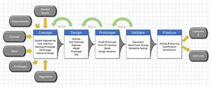 Engineering And Product Development And Product Design
