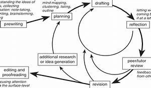 6 The Writing Process Approach