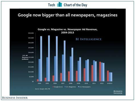 google  bigger  magazines  newspapers business insider