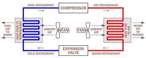 Simple Diagram How Cooling Air Conditioners Works