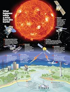 Effects of massive solar storm to bombard Earth through to ...
