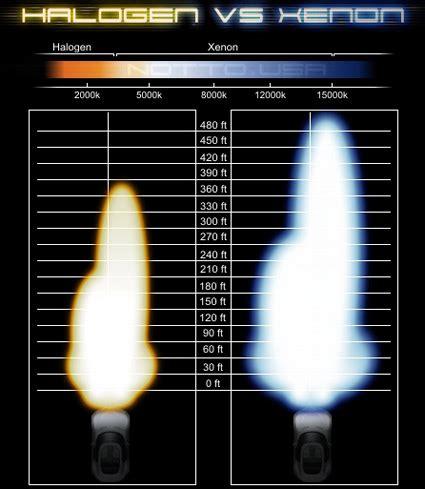 halogen light vs led round halogen vs led aux lights comparison ford raptor