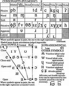Arabic Ipa Chart Have Fun Learning English Ipa Phonetic Transcription