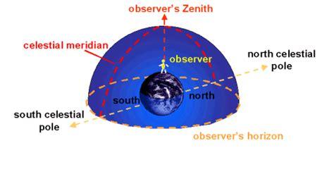m t h o s zenith cosmos