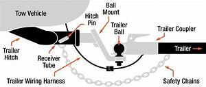 Parts Of A Trailer Hitch