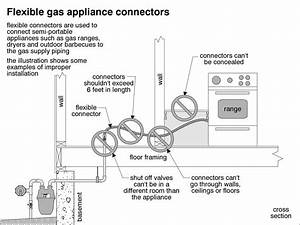 Gas Appliance Connectors