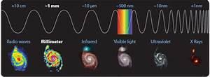 Millimeter radio astronomy