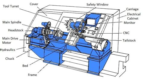 Cnc Machine Axi Diagram by An Engineer S Guide To Cnc Turning Centers Gt Engineering