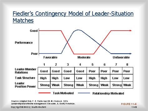 fiedlers contingency model  leader situation matches
