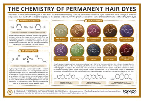 chemistry  permanent hair dyes compound interest
