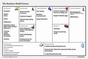 Business Model Canvas  With Images