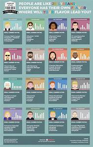 #Infographic: What is the ideal career path for your ...