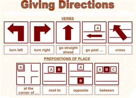 Asking Giving Directions Giving Directions In Lesson