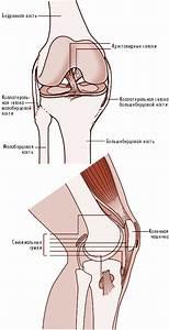 Опухлость и боль в коленном суставе