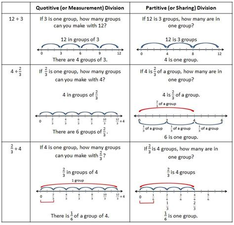 repeated addition number line worksheet number lines