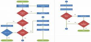Best Flow Charts To Website Design Company In Glasgow