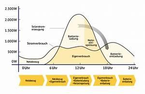 Speicher Solarstrom Preis : solarstrom speichern ihre unabh ngigkeiterkl rung maxx ~ Articles-book.com Haus und Dekorationen