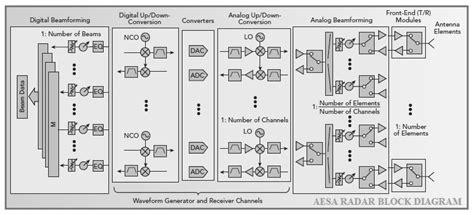 What Aesa Radar Block Diagram Operation
