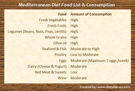 Free Printable Diet Meal Plans