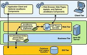 Distributed Multitiered Applications  The Java Ee 6