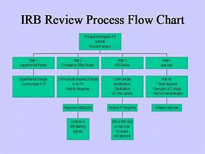 Irb Review Process Flow Chart