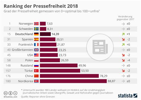 Infografik: Ranking der Pressefreiheit 2018
