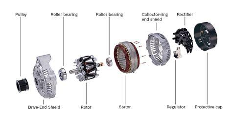 Understanding Alternator