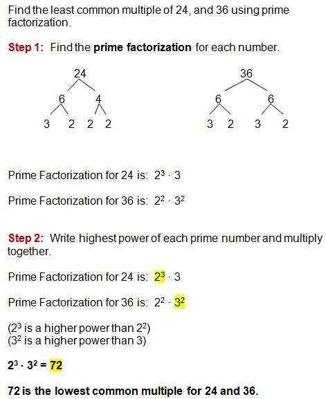 a lesson on finding the least common multiple for a set of