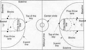 Ncaa Basketball Court Diagram  Ncaa  Free Engine Image For User Manual Download