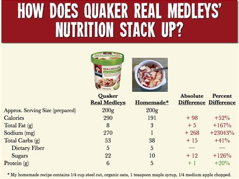 Quaker Rolled Oats Calories