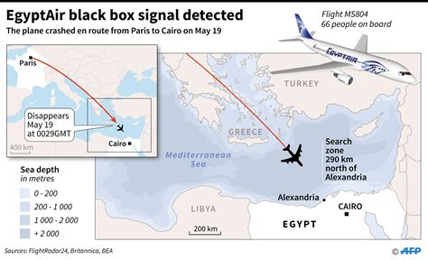 bureau egyptair signals detected from egyptair black box