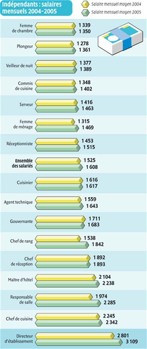 salaire commis de cuisine salaire des m 233 tiers de la