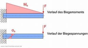 Querkraftverlauf Berechnen : biegespannung berechnen metallteile verbinden ~ Themetempest.com Abrechnung