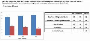 Ielts Academic Writing Task 1  Sample Ielts Academic Task