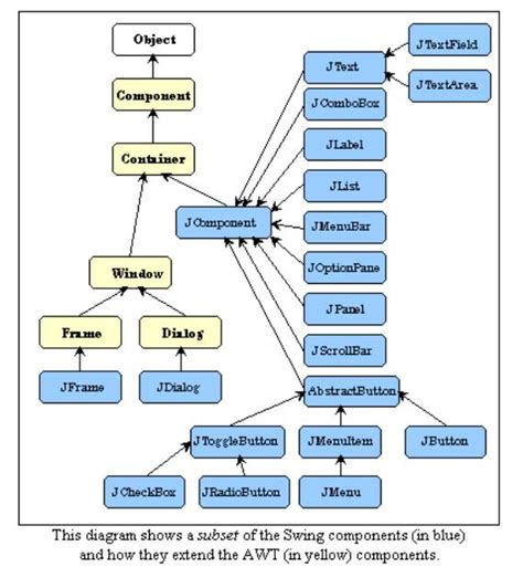 Java Swing Components by Class Hierarchy Of Java Swing Components