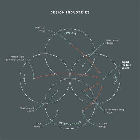 what is digital product design nodesource medium
