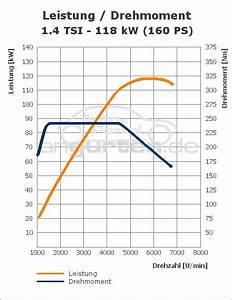 Vw Golf Vi 1 4 Tsi  118 Kw  Autom   Technische Daten