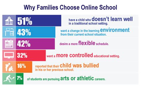 Why Families Choose Online School  Connections Academy. Current 6 Month Cd Rates Scotch Liquor Brands. Affordable Degrees Online Cisco Ip Phone 7961. Public Safety Education Nursing License Texas. Fashion Design School San Francisco. Install Ps3 Controller On Pc. Bad News Letter Template Spa Terre Newport Ri. Wet And Wild Hawaii Hours 3dcart Admin Login. Mcgill University Medical School