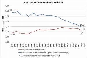émissions De Co2 En France : emissions de co2 nerg tiques et taxe co2 en suisse france diplomatie minist re de l europe ~ Medecine-chirurgie-esthetiques.com Avis de Voitures