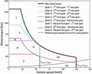 Theoretical Wheel Torque Characteristics For The Eight