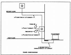 Cable Riser Diagrams
