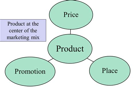Product At The Center Of The Marketing Mix  The Marketing