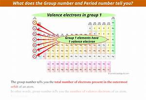 What Does The Group Number And Period Number Tell You