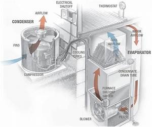 How Does My Hvac System Work