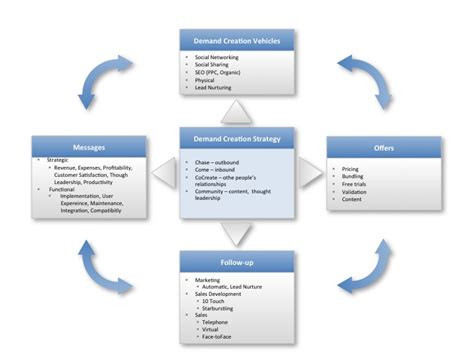 lead generation marketing plan template ask the right questions upfront build an effective lead