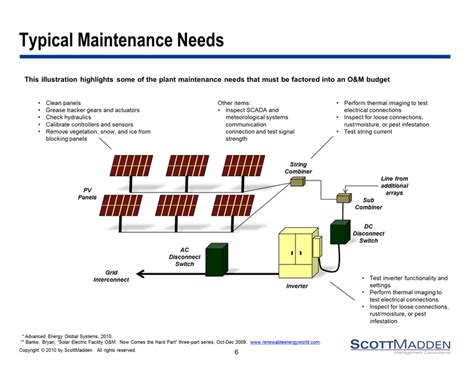solar photovoltaic plant operating  maintenance costs