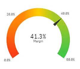 Qlik Sense Gauge Chart Gauge Qlik Sense On Windows