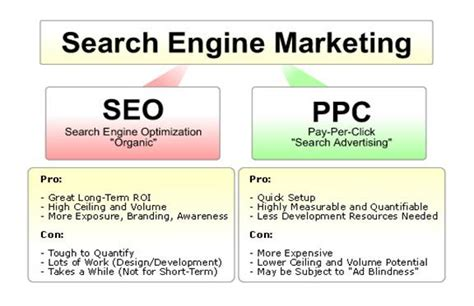what is meant by seo what is better seo or ppc techround