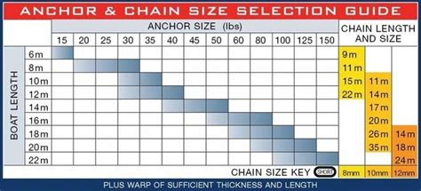 Boat Anchor Weight Chart by Boat Anchor Weight Guide