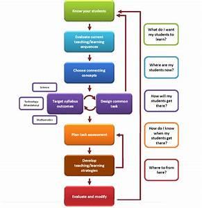 Integrated Stem Framework